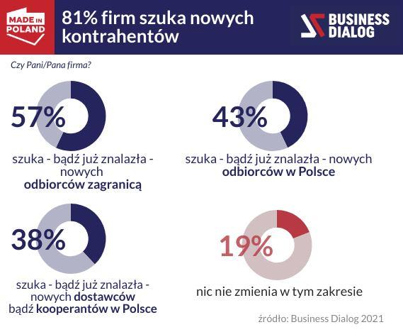 W Polsce powstają nowe łańcuchy wartości – wyniki badania KDF Dialog
