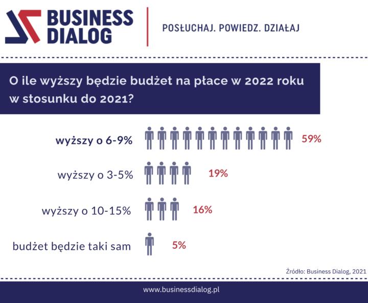 Jaki budżet na płace planujemy w 2022 roku, czyli rośnij – firmo – albo giń!